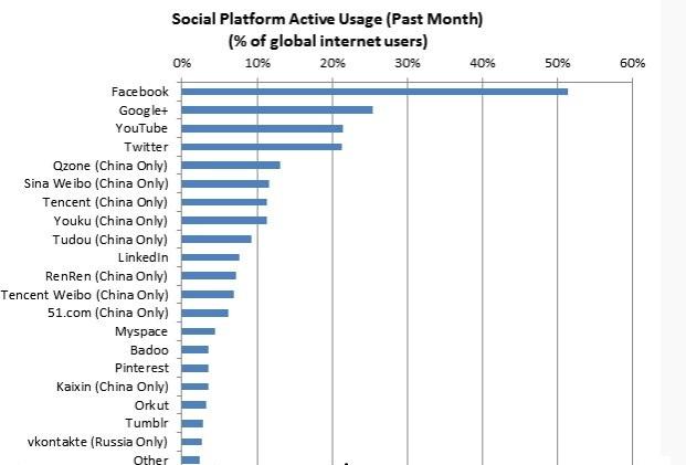 socialnetworkstop20