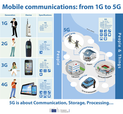Mobile communications 1G-5G infographics LANDSCAPE 400px