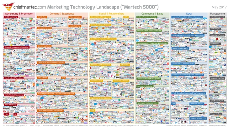 marketing_technology_landscape_2017_slide